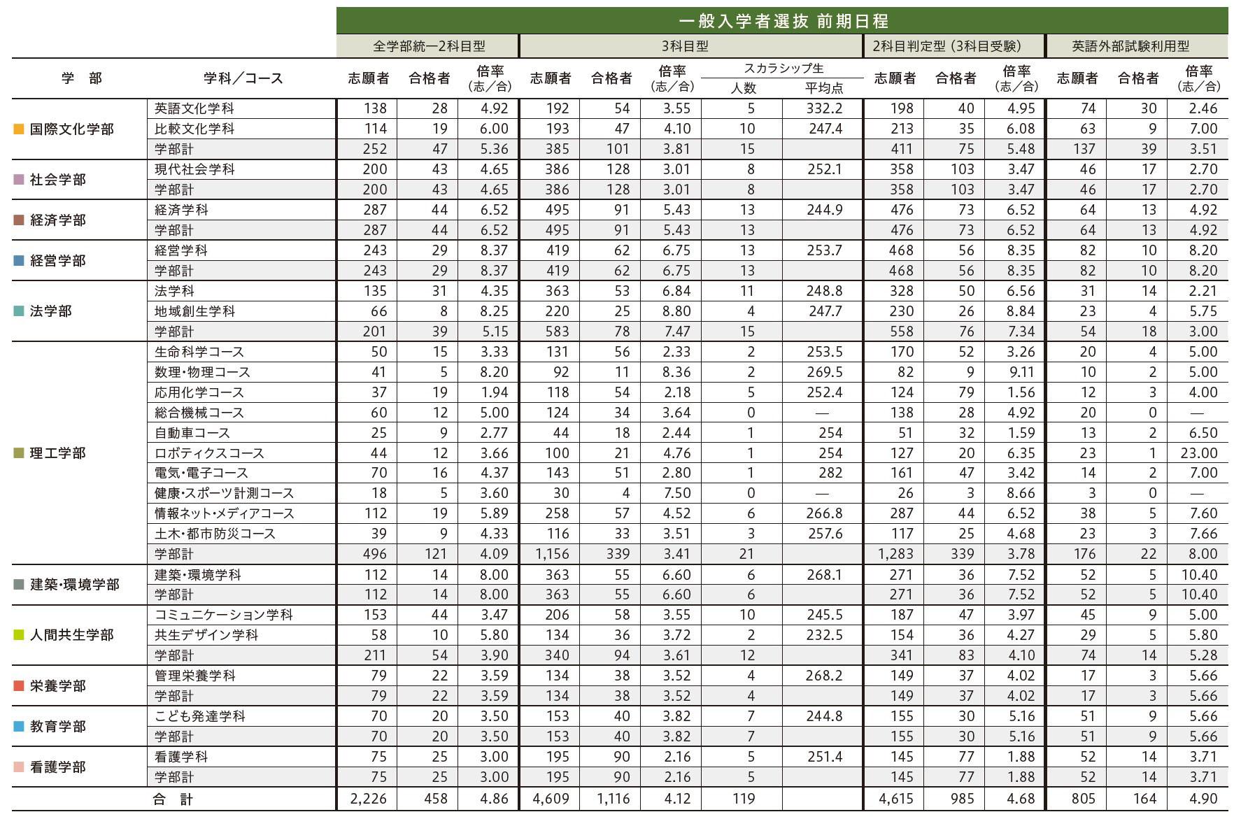 大学 関東 入試 学院